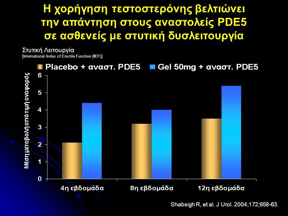 Shabsigh R, et al. J Urol. 2004;172;658-63. Mέση μεταβολή από τιμή αναφοράς H χορήγηση τεστοστερόνης βελτιώνει την απάντηση στους αναστολείς PDE5 σε α