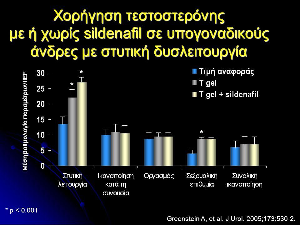 Xoρήγηση τεστοστερόνης με ή χωρίς sildenafil σε υπογοναδικούς άνδρες με στυτική δυσλειτουργία Greenstein A, et al. J Urol. 2005;173:530-2. * * * * p <