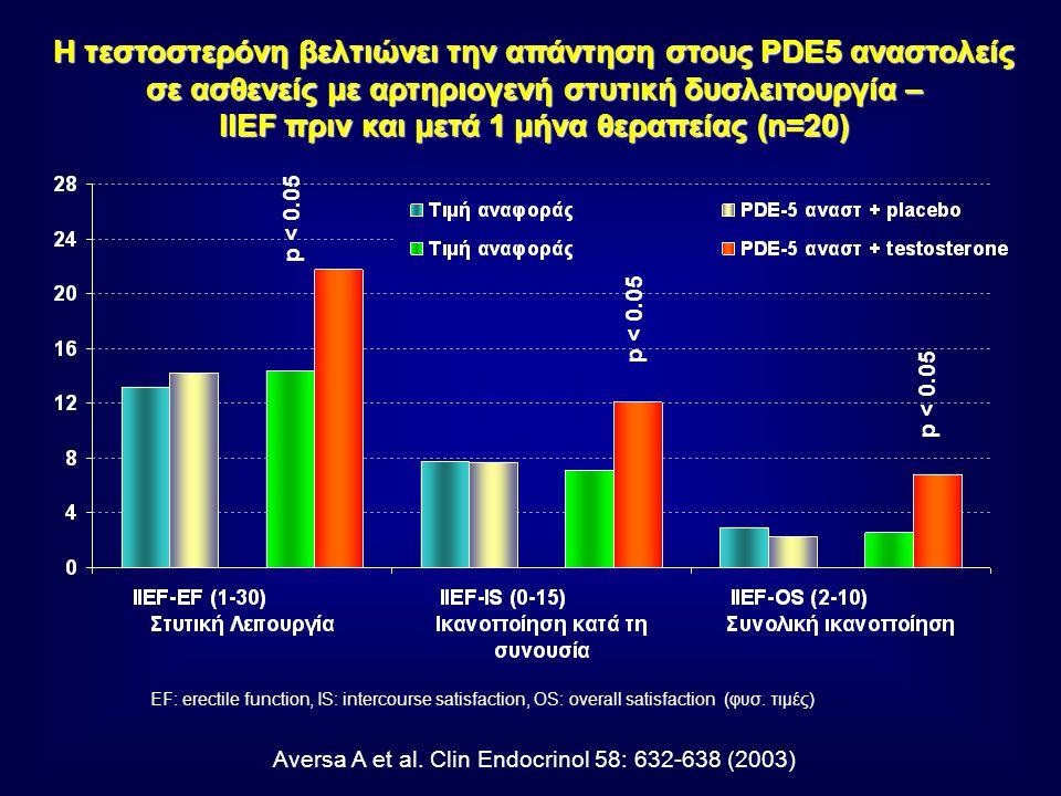 H τεστοστερόνη βελτιώνει την απάντηση στους PDE5 αναστολείς σε ασθενείς με αρτηριογενή στυτική δυσλειτουργία – IIEF πριν και μετά 1 μήνα θεραπείας (n=20) Aversa A et al.