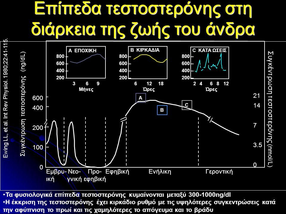 Ewing LL, et al.Int Rev Physiol. 1980;22:41-115.