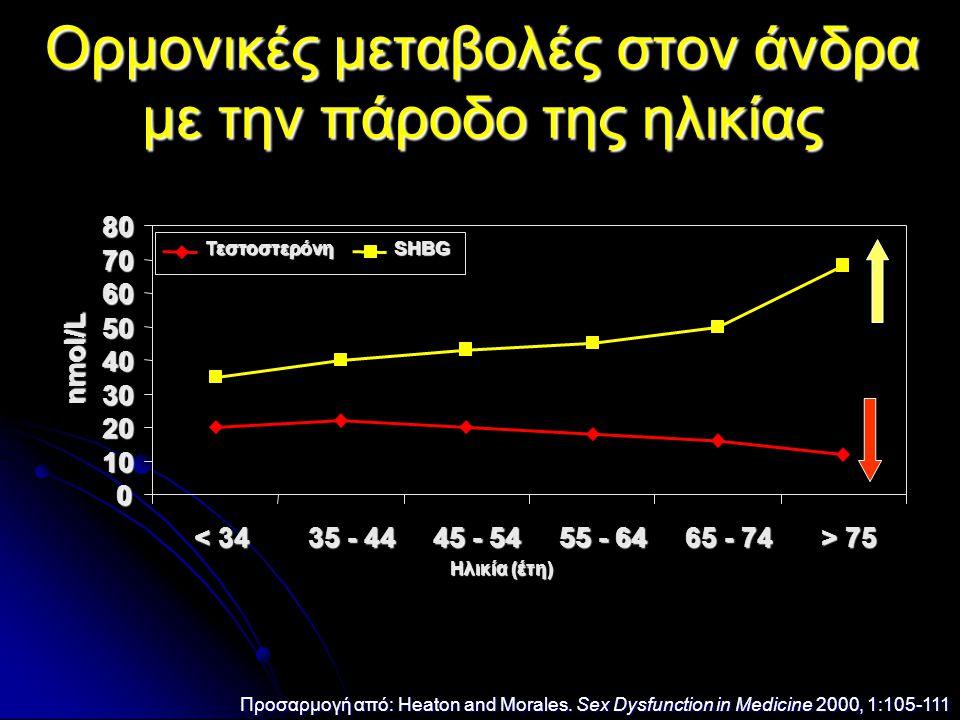 Ορμονικές μεταβολές στον άνδρα με την πάροδο της ηλικίας Προσαρμογή από: Heaton and Morales. Sex Dysfunction in Medicine 2000, 1:105-111 0 10 20 30 40