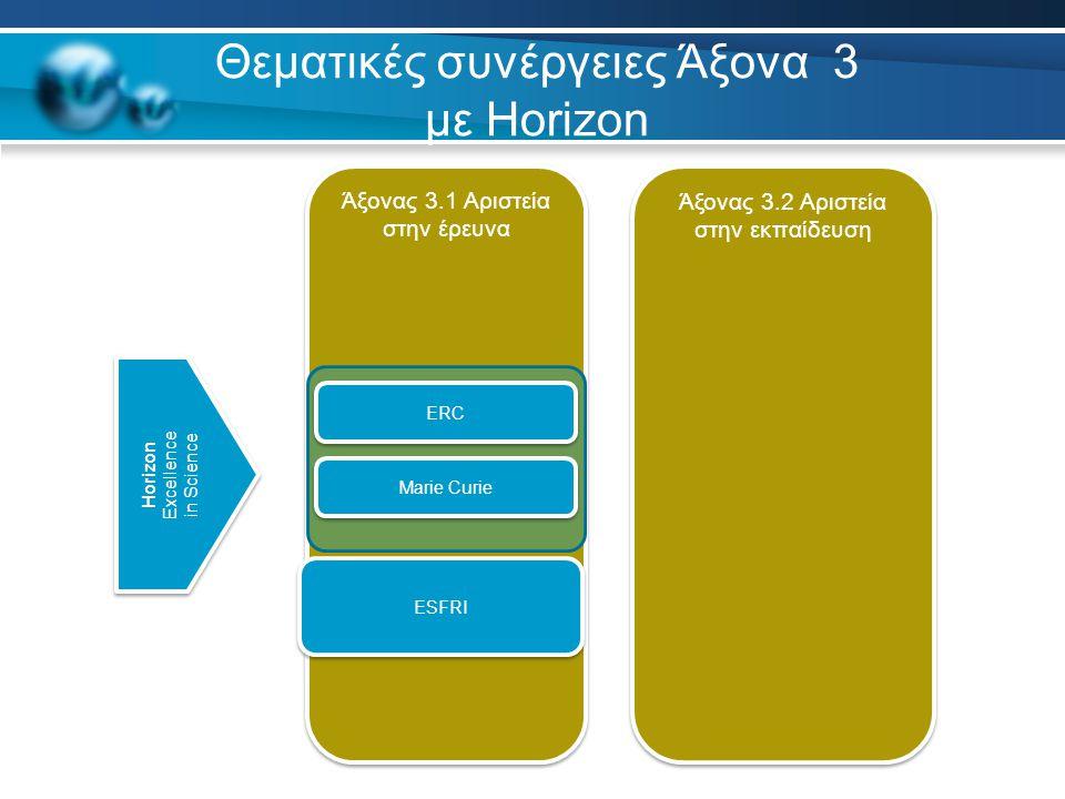 Θεματικές συνέργειες Άξονα 3 με Horizon Άξονας 3.1 Αριστεία στην έρευνα Άξονας 3.2 Αριστεία στην εκπαίδευση ERC Marie Curie Horizon Excellence in Science Horizon Excellence in Science ESFRI