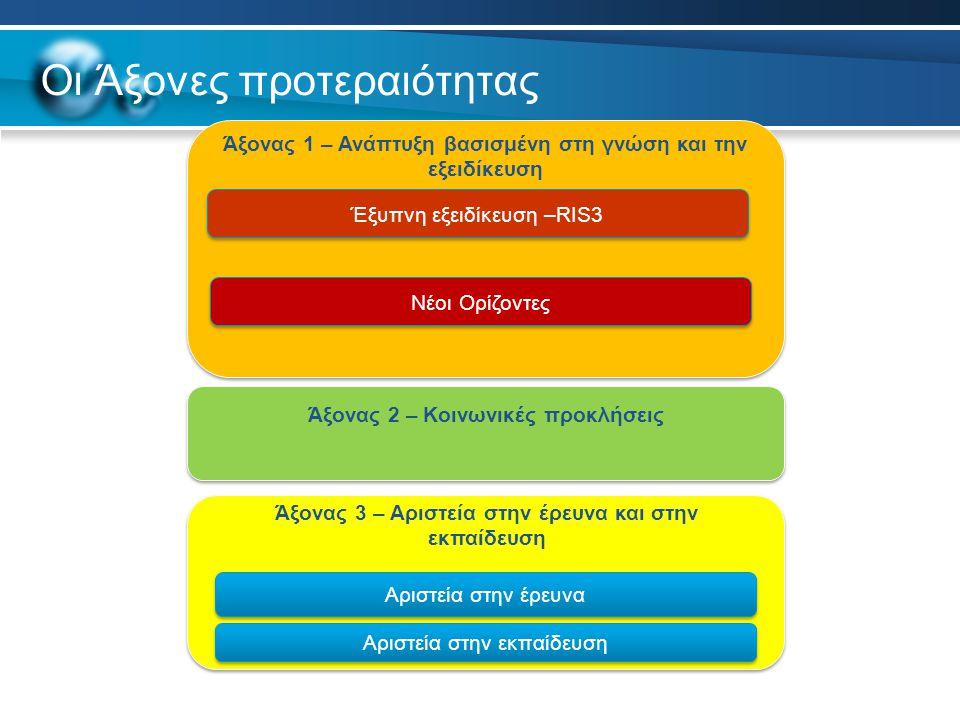 Οι Άξονες προτεραιότητας Άξονας 1 – Ανάπτυξη βασισμένη στη γνώση και την εξειδίκευση Έξυπνη εξειδίκευση –RIS3 Νέοι Ορίζοντες Αριστεία στην έρευνα Άξονας 2 – Κοινωνικές προκλήσεις Αριστεία στην εκπαίδευση Άξονας 3 – Αριστεία στην έρευνα και στην εκπαίδευση