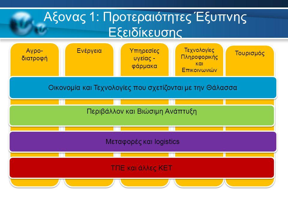 Τουρισμός Αξονας 1: Προτεραιότητες Έξυπνης Εξειδίκευσης Τεχνολογίες Πληροφορικής και Επικοινωνιών Αγρο- διατροφή Ενέργεια Υπηρεσίες υγείας - φάρμακα ΤΠΕ και άλλες KET Μεταφορές και logistics Περιβάλλον και Βιώσιμη Ανάπτυξη Οικονομία και Τεχνολογίες που σχετίζονται με την Θάλασσα