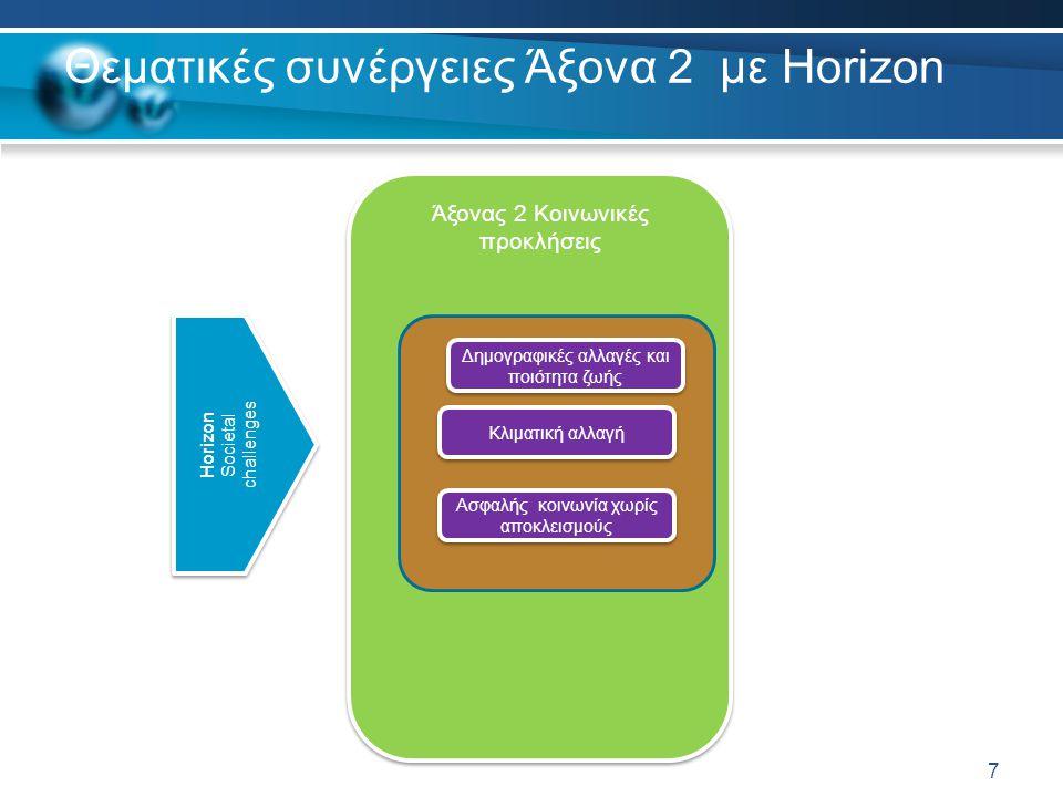Θεματικές συνέργειες Άξονα 2 με Horizon 7 Άξονας 2 Κοινωνικές προκλήσεις Δημογραφικές αλλαγές και ποιότητα ζωής Κλιματική αλλαγή Ασφαλής κοινωνία χωρίς αποκλεισμούς Horizon Societal challenges Horizon Societal challenges