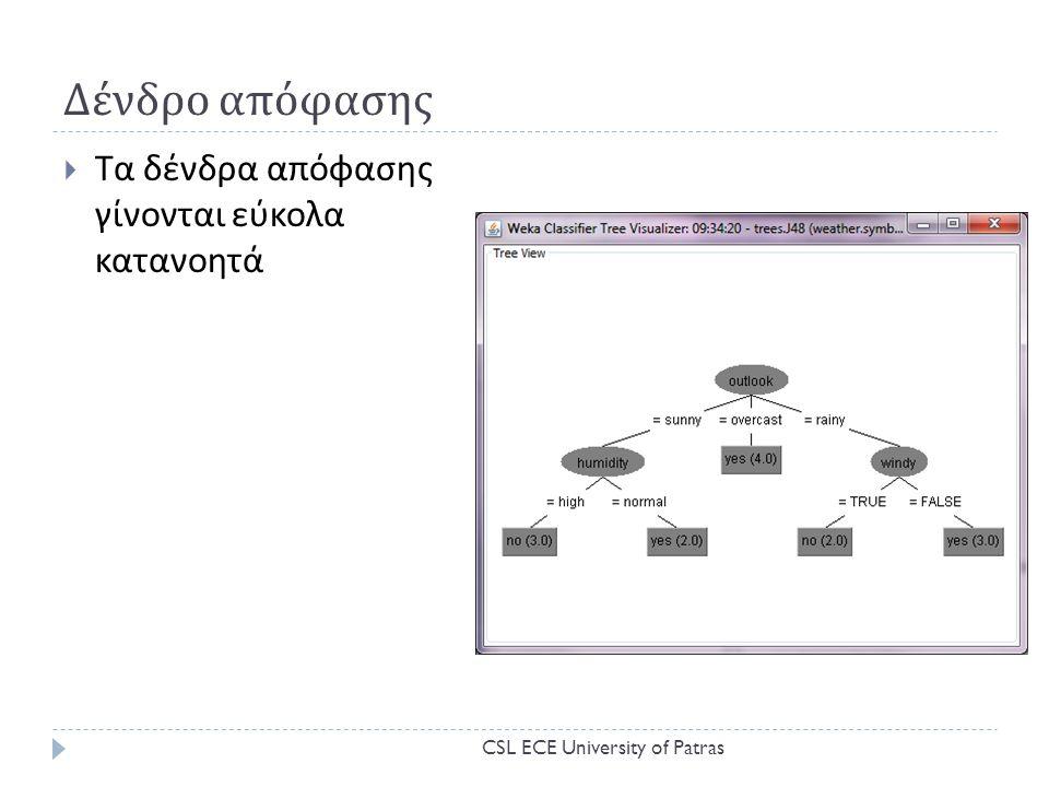 Δένδρο απόφασης  Τα δένδρα απόφασης γίνονται εύκολα κατανοητά CSL ECE University of Patras