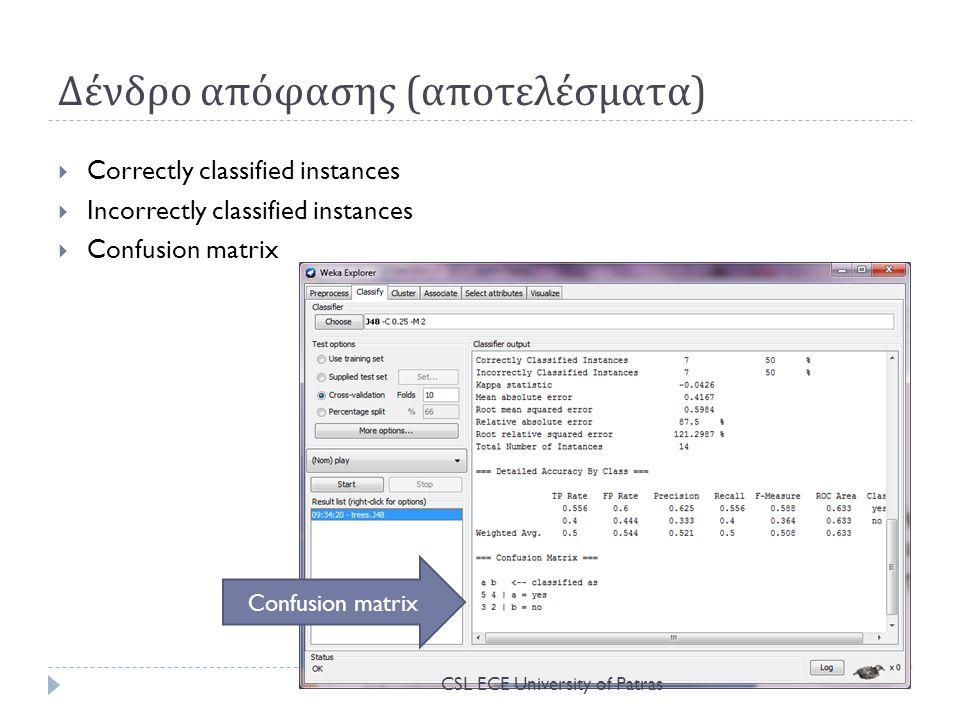 Δένδρο απόφασης ( αποτελέσματα )  Correctly classified instances  Incorrectly classified instances  Confusion matrix Confusion matrix CSL ECE University of Patras