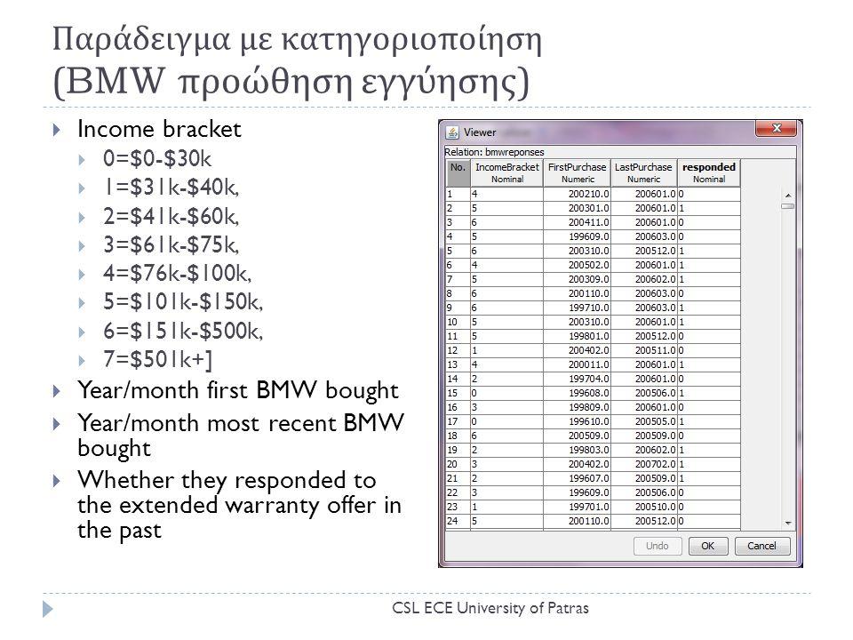 Παράδειγμα με κατηγοριοποίηση (BMW προώθηση εγγύησης )  Income bracket  0=$0-$30k  1=$31k-$40k,  2=$41k-$60k,  3=$61k-$75k,  4=$76k-$100k,  5=$101k-$150k,  6=$151k-$500k,  7=$501k+]  Year/month first BMW bought  Year/month most recent BMW bought  Whether they responded to the extended warranty offer in the past CSL ECE University of Patras