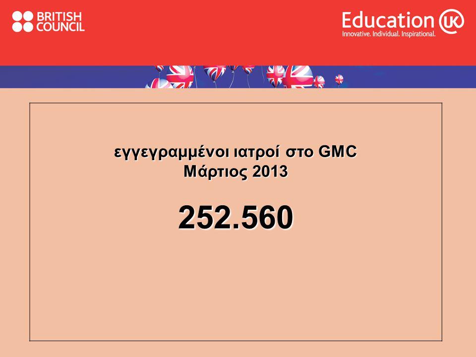εγγεγραμμένοι ιατροί στο GMC Μάρτιος 2013 252.560