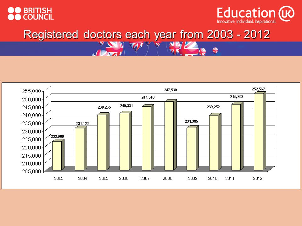 Registered doctors each year from 2003 - 2012