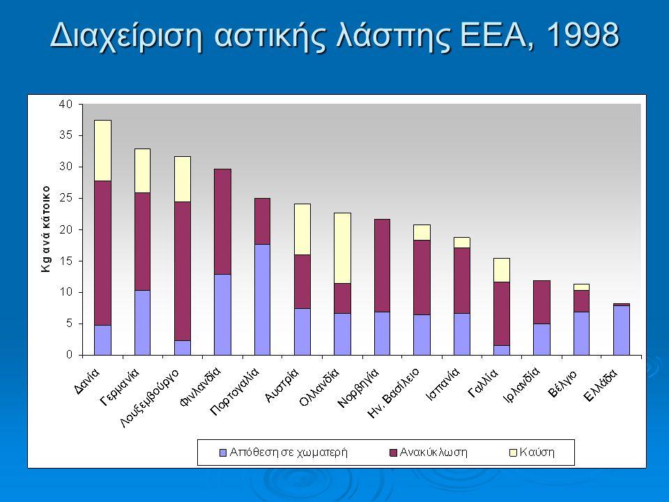 Διαχείριση αστικής λάσπης ΕΕΑ, 1998