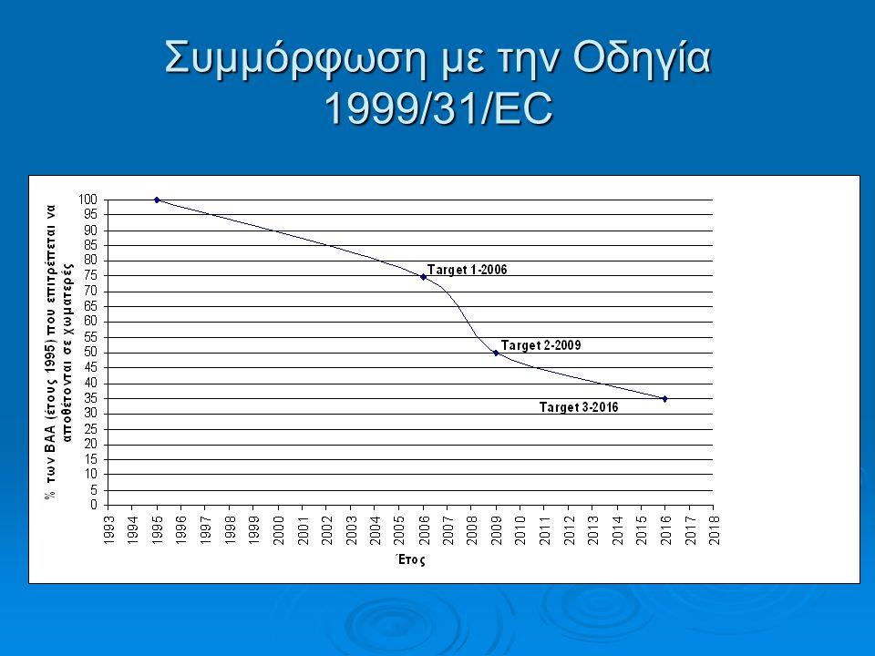 Συμμόρφωση με την Οδηγία 1999/31/EC