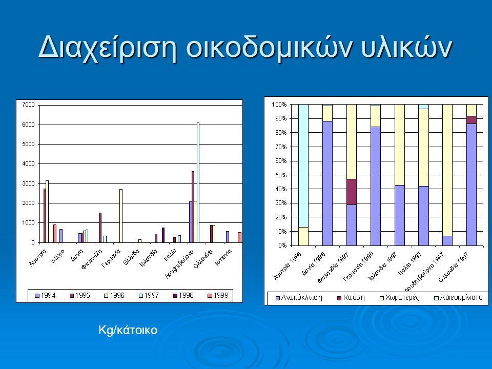 Διαχείριση οικοδομικών υλικών Kg/κάτοικο