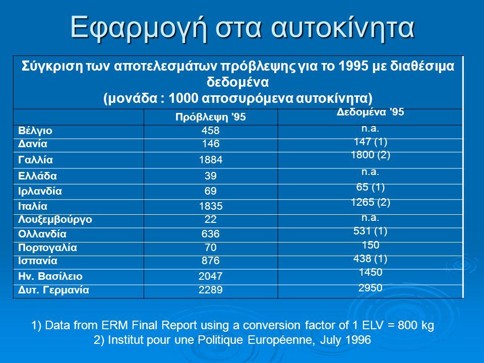 Εφαρμογή στα αυτοκίνητα Σύγκριση των αποτελεσμάτων πρόβλεψης για το 1995 με διαθέσιμα δεδομένα (μονάδα : 1000 αποσυρόμενα αυτοκίνητα) Πρόβλεψη '95 Δεδ