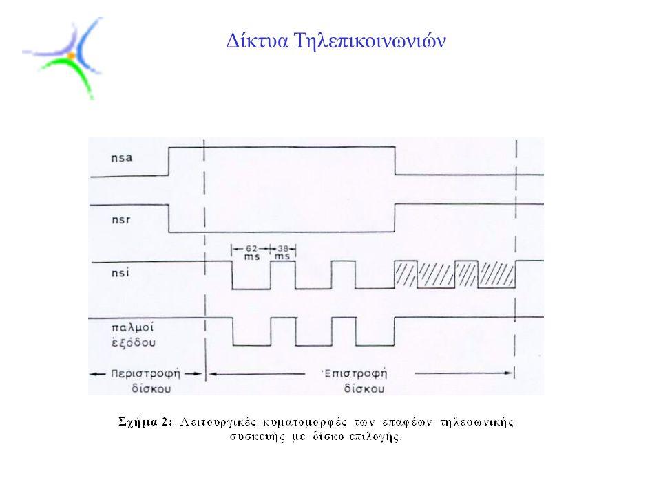 Slide 4 Δίκτυα Τηλεπικοινωνιών Στο παραπάνω σχήμα, οι τελευταίοι παλμοί του nsi καταπνίγονται από τον nsr.