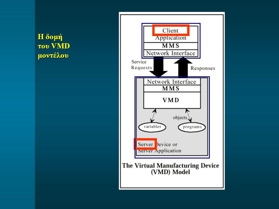 Η δομή του VMD μοντέλου