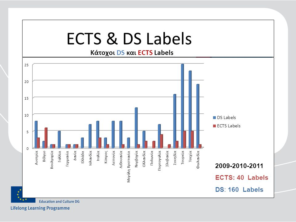 ECTS & DS Labels 2009-2010-2011 ECTS: 40 Labels DS: 160 Labels