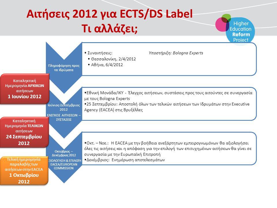 Πληροφόρηση προς τα Ιδρύματα •Συναντήσεις:Υποστήριξη: Bologna Experts •Θεσσαλονίκη, 2/4/2012 •Αθήνα, 6/4/2012 Ιούνιος-Σεπτέμβριος 2012 ΕΛΕΓΧΟΣ ΑΙΤΗΣΕΩΝ – ΣΥΣΤΑΣΕΙΣ Εθνική Μονάδα/ΙΚΥ - Έλεγχος αιτήσεων, συστάσεις προς τους αιτούντες σε συνεργασία με τους Bologna Experts 25 Σεπτεμβρίου: Αποστολή όλων των τελικών αιτήσεων των Ιδρυμάτων στην Executive Agency (EACEA) στις Βρυξέλλες Οκτώβριος – Δεκέμβριος 2012 ΑΞΙΟΛΟΓΗΣΗ & ΕΠΙΛΟΓΗ EACEA/EUROPEAN COMMISSION Οκτ.
