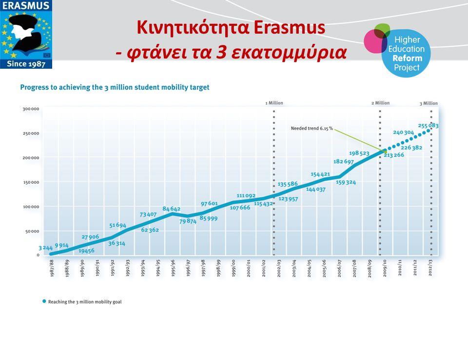Ο αντίκτυπος του Erasmus σε ατομικό επίπεδο - φοιτητές  Καλλιεργεί δεξιότητες (διαπολιτισμικές, γλωσσικές κ.λ.π.)  Ενισχύει το βαθμό προσαρμογής & ευελιξίας  Προωθεί την Ευρωπαϊκή ταυτότητα  Διευκολύνει την εύρεση εργασίας  Δίνει ευκαιρίες επαγγελματικής αποκατάστασης  Δίνει δυνατότητες για διεθνή σταδιοδρομία και αυξάνει την εργασιακή κινητικότητα