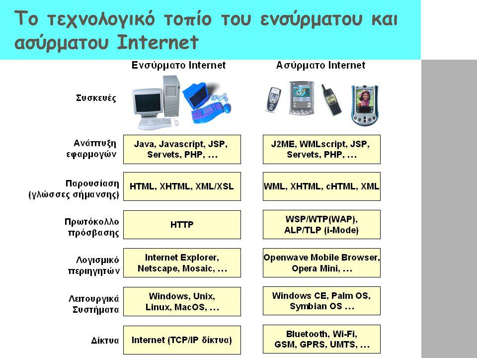 Το τεχνολογικό τοπίο του ενσύρματου και ασύρματου Internet