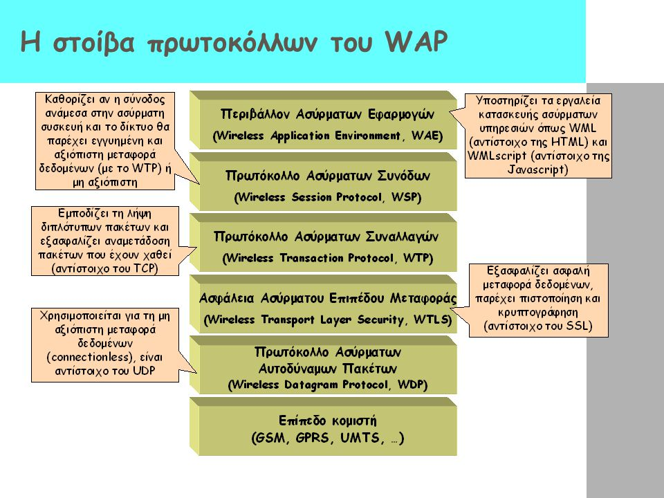 Η στοίβα πρωτοκόλλων του WAP