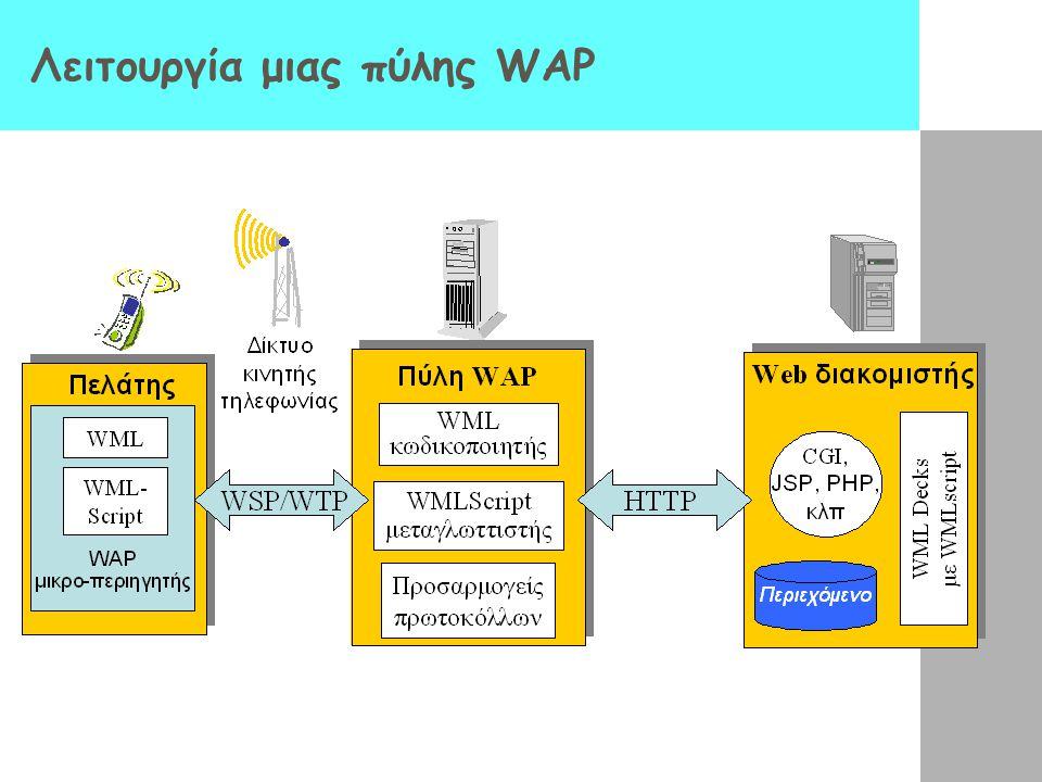 Λειτουργία μιας πύλης WAP