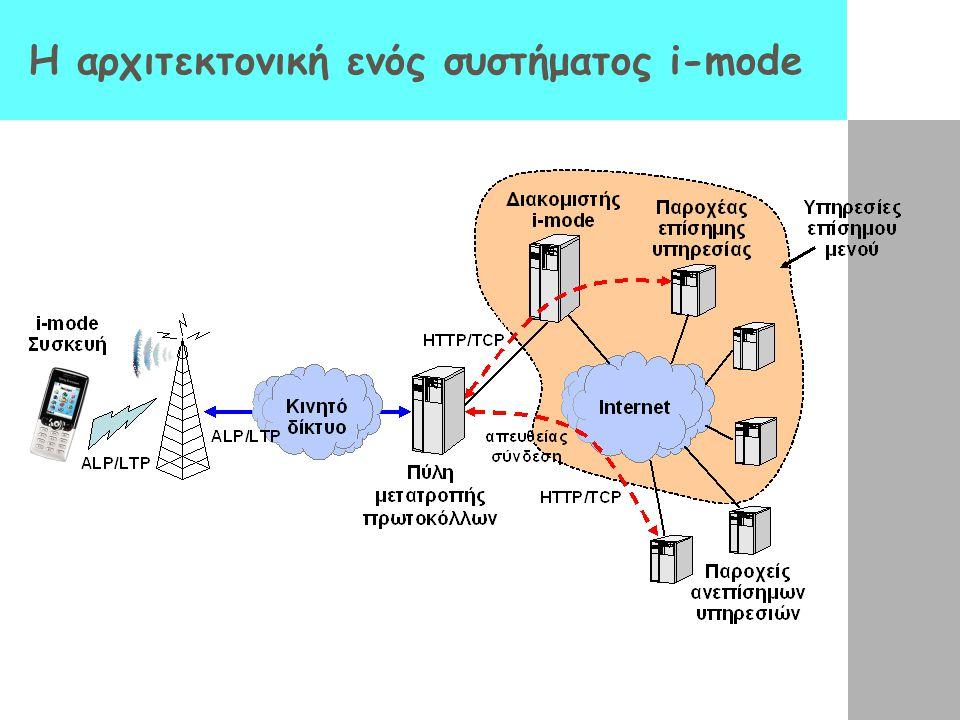 Η αρχιτεκτονική ενός συστήματος i-mode