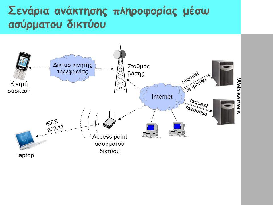 Σενάρια ανάκτησης πληροφορίας μέσω ασύρματου δικτύου Σταθμός βάσης Κινητή συσκευή Δίκτυο κινητής τηλεφωνίας request response IEEE 802.11 Access point