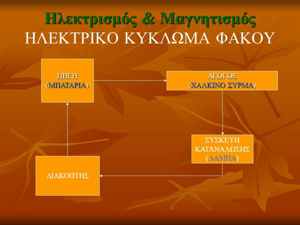 Ηλεκτρισμός & Μαγνητισμός Ηλεκτρισμός & Μαγνητισμός ΗΛΕΚΤΡΙΚΟ ΚΥΚΛΩΜΑ ΦΑΚΟΥ ΑΓΩΓΟΣ (ΧΑΛΚΙΝΟ ΣΥΡΜΑ) ΠΗΓΗ (ΜΠΑΤΑΡΙΑ) ΣΥΣΚΕΥΗ ΚΑΤΑΝΑΛΩΣΗΣ (ΛΑΜΠΑ) ΔΙΑΚΟΠΤ