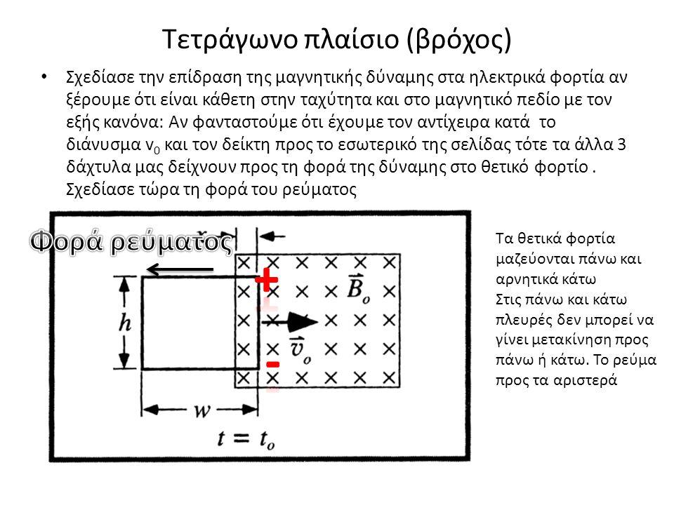 Τετράγωνο πλαίσιο (βρόχος) • Σχεδίασε την επίδραση της μαγνητικής δύναμης στα ηλεκτρικά φορτία αν ξέρουμε ότι είναι κάθετη στην ταχύτητα και στο μαγνη