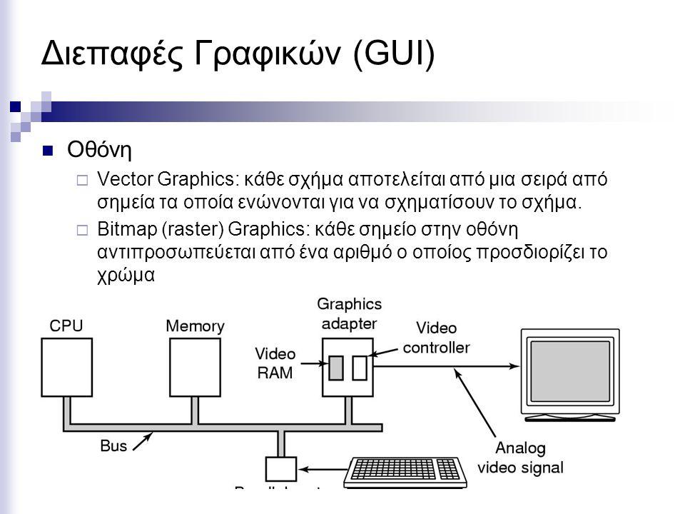 Διεπαφές Γραφικών (GUI)  Οθόνη  Vector Graphics: κάθε σχήμα αποτελείται από μια σειρά από σημεία τα οποία ενώνονται για να σχηματίσουν το σχήμα.  B