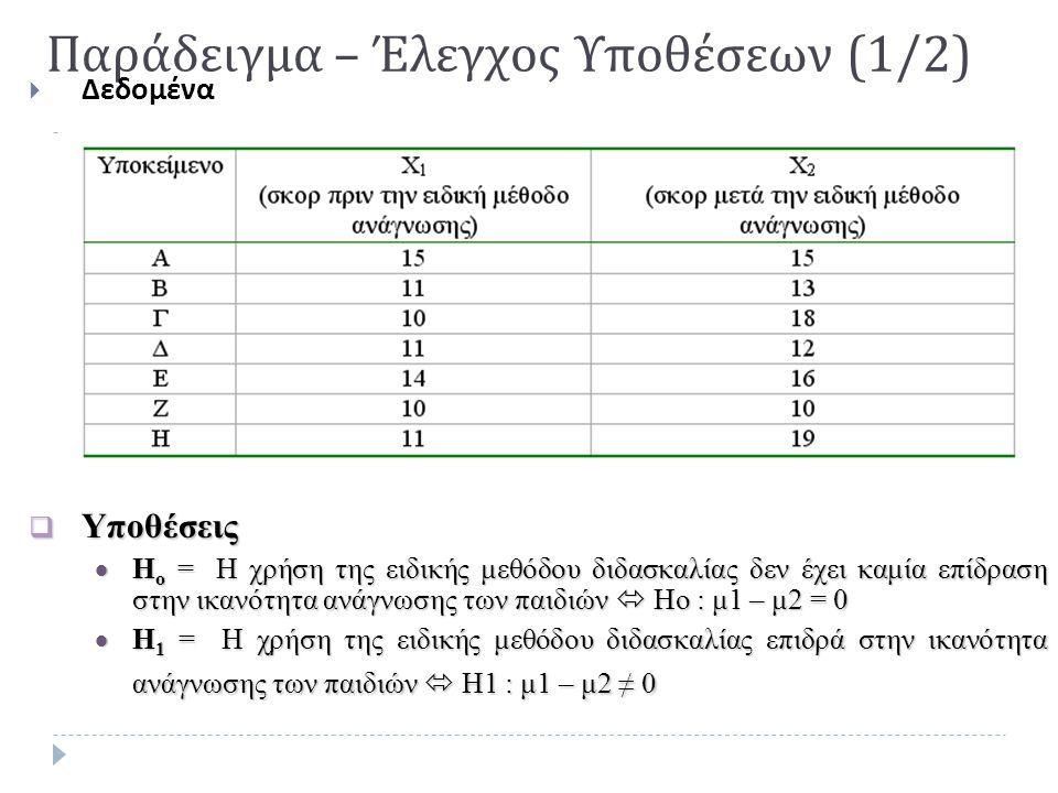 Παράδειγμα – Έλεγχος Υποθέσεων (1/2)  Δεδομένα  Υποθέσεις  Η ο = Η χρήση της ειδικής μεθόδου διδασκαλίας δεν έχει καμία επίδραση στην ικανότητα ανά