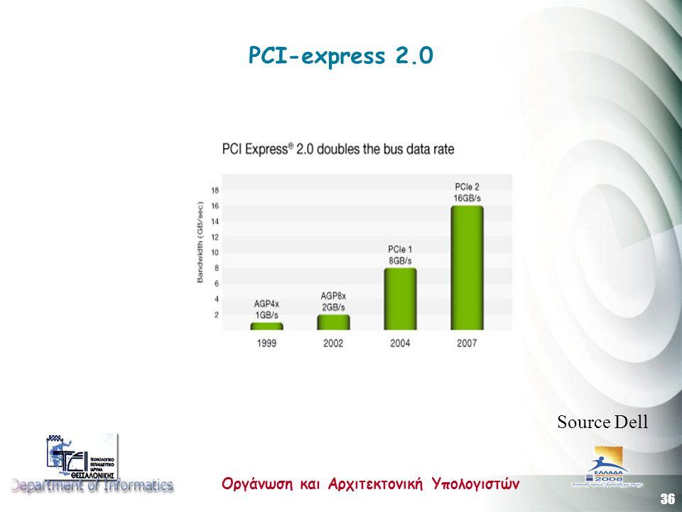 36 Οργάνωση και Αρχιτεκτονική Υπολογιστών PCI-express 2.0 Source Dell