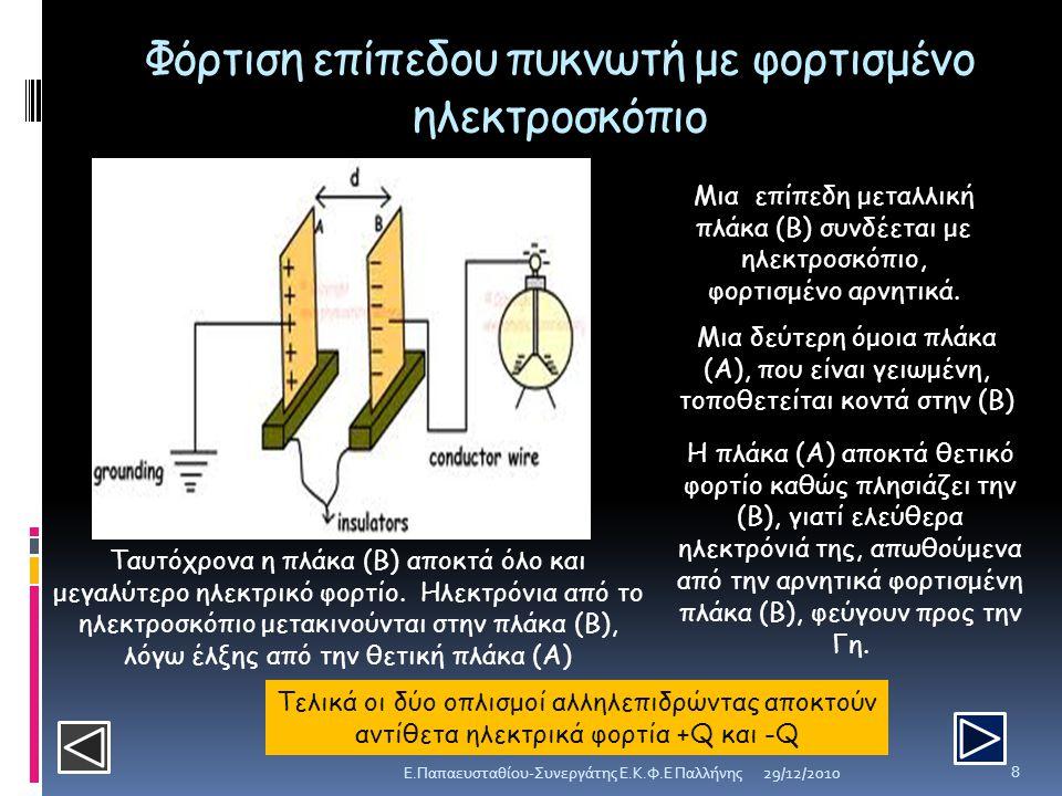Φόρτιση επίπεδου πυκνωτή με φορτισμένο ηλεκτροσκόπιο Μια επίπεδη μεταλλική πλάκα (Β) συνδέεται με ηλεκτροσκόπιο, φορτισμένο αρνητικά. Μια δεύτερη όμοι