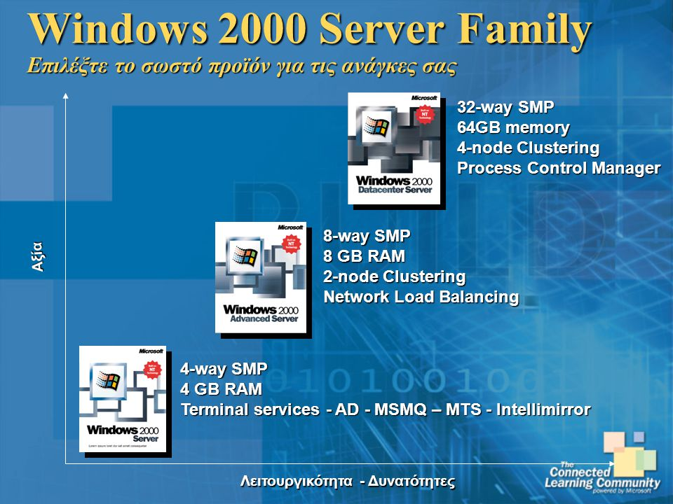 Λειτουργικότητα - Δυνατότητες Αξία Windows 2000 Server Family Επιλέξτε το σωστό προϊόν για τις ανάγκες σας 4-way SMP 4 GB RAM Terminal services - AD - MSMQ – MTS - Intellimirror 8-way SMP 8 GB RAM 2-node Clustering Network Load Balancing 32-way SMP 64GB memory 4-node Clustering Process Control Manager