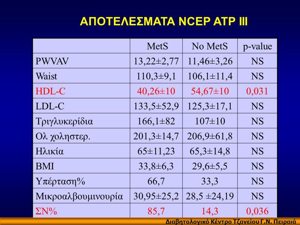MetSNo MetSp-value PWVAV13,22±2,7711,46±3,26NS Waist110,3±9,1106,1±11,4NS HDL-C40,26±1054,67±100,031 LDL-C133,5±52,9125,3±17,1NS Τριγλυκερίδια166,1±82
