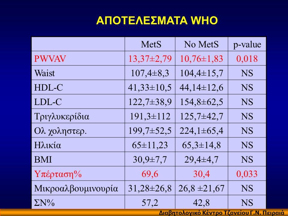 MetSNo MetSp-value PWVAV13,37±2,7910,76±1,830,018 Waist107,4±8,3104,4±15,7NS HDL-C41,33±10,544,14±12,6NS LDL-C122,7±38,9154,8±62,5NS Τριγλυκερίδια191,