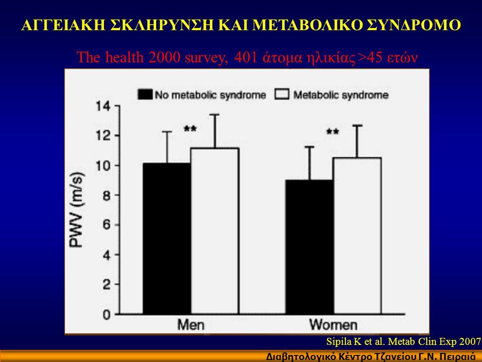 ΑΓΓΕΙΑΚΗ ΣΚΛΗΡΥΝΣΗ ΚΑΙ ΜΕΤΑΒΟΛΙΚΟ ΣΥΝΔΡΟΜΟ The health 2000 survey, 401 άτομα ηλικίας >45 ετών Διαβητολογικό Κέντρο Τζανείου Γ.Ν. Πειραιά Sipila K et a