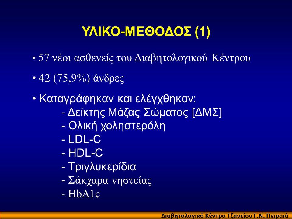 Διαβητολογικό Κέντρο Τζανείου Γ.Ν. Πειραιά ΥΛΙΚΟ-ΜΕΘΟΔΟΣ (1) • 57 νέοι ασθενείς του Διαβητολογικού Κέντρου • 42 (75,9%) άνδρες • Καταγράφηκαν και ελέγ