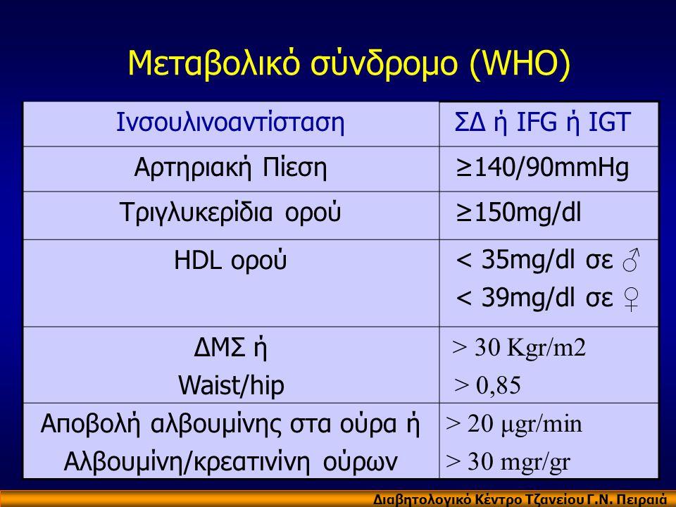 Μεταβολικό σύνδρομο (WHO) Ινσουλινοαντίσταση ΣΔ ή IFG ή IGT Αρτηριακή Πίεση ≥140/90mmHg Τριγλυκερίδια ορού ≥150mg/dl HDL ορού < 35mg/dl σε ♂ < 39mg/dl