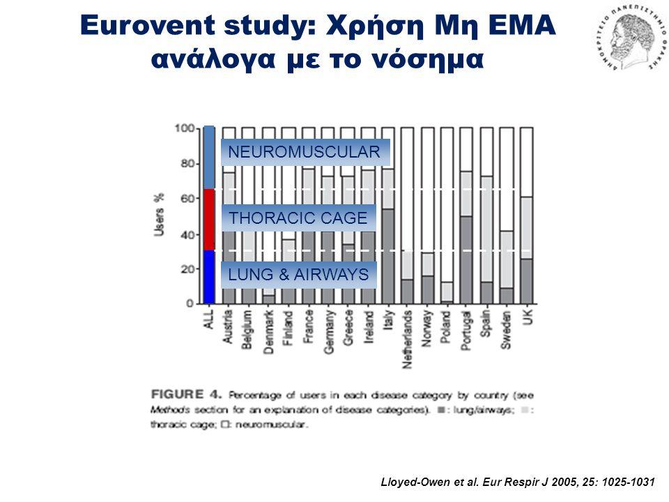 Eurovent study: Χρήση Μη ΕΜΑ ανάλογα με το νόσημα NEUROMUSCULAR THORACIC CAGE LUNG & AIRWAYS Lloyed-Owen et al. Eur Respir J 2005, 25: 1025-1031