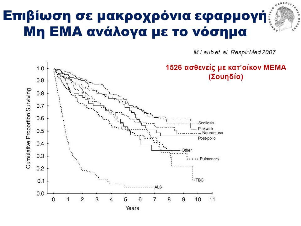 Επιβίωση σε μακροχρόνια εφαρμογή Μη ΕΜΑ ανάλογα με το νόσημα 1526 ασθενείς με κατ'οίκον ΜΕΜΑ (Σουηδία) M Laub et al, Respir Med 2007