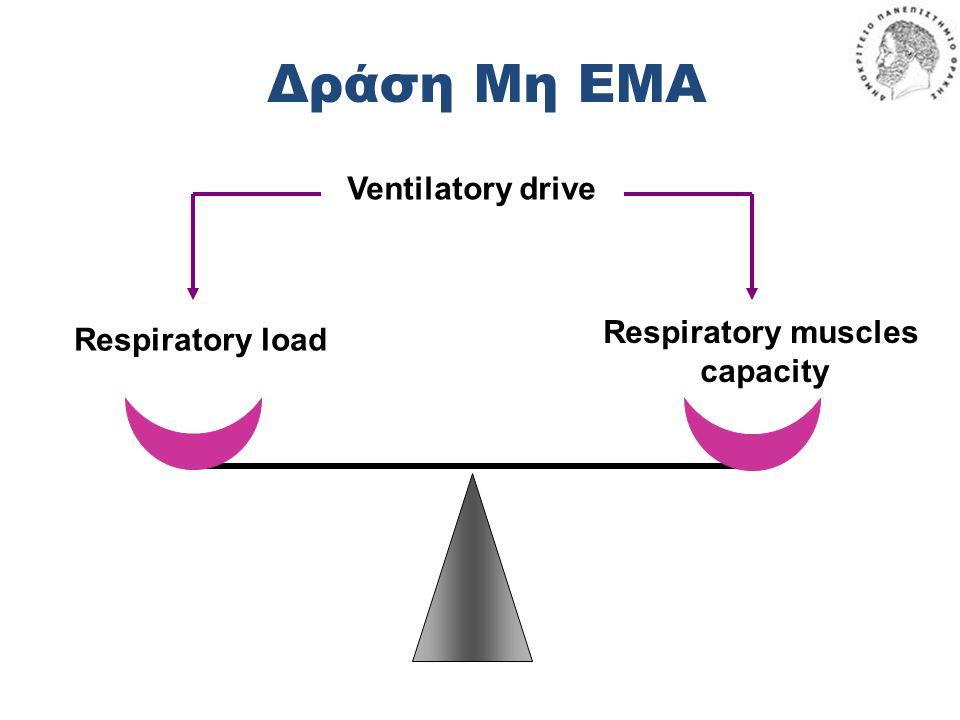 Δράση Μη ΕΜΑ Respiratory load Respiratory muscles capacity Ventilatory drive