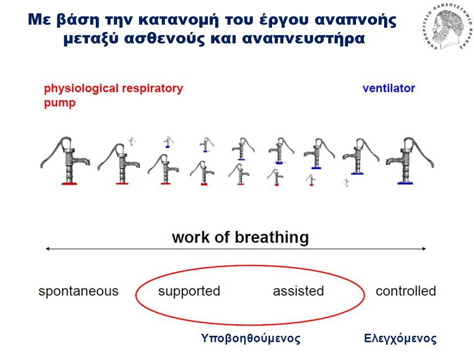 Με βάση την κατανομή του έργου αναπνοής μεταξύ ασθενούς και αναπνευστήρα ΕλεγχόμενοςΥποβοηθούμενος