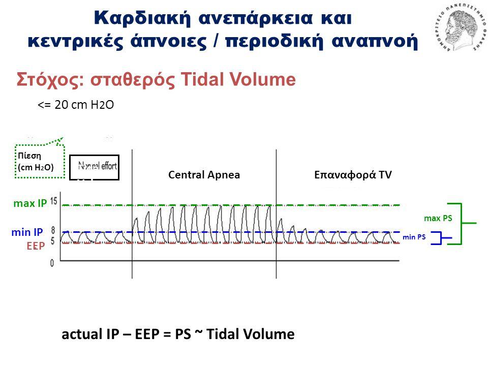 actual IP – EEP = PS ~ Tidal Volume Πίεση (cm H 2 O) EEP min IP max IP max PS min PS Tidal Volume Central ApneaΕπαναφορά TV <= 20 cm H 2 O Στόχος: σταθερός Tidal Volume Καρδιακή ανεπάρκεια και κεντρικές άπνοιες / περιοδική αναπνοή