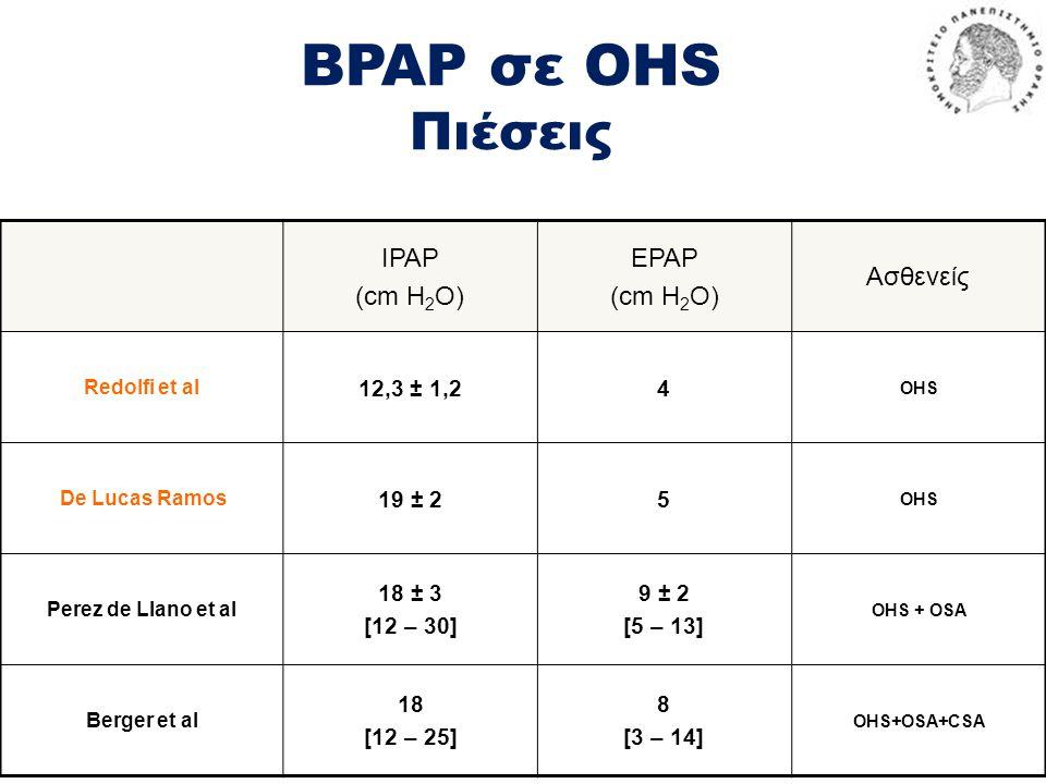 BPAP σε OHS Πιέσεις IPAP (cm H 2 O) EPAP (cm H 2 O) Ασθενείς Redolfi et al 12,3 ± 1,24 OHS De Lucas Ramos 19 ± 25 OHS Perez de Llano et al 18 ± 3 [12 – 30] 9 ± 2 [5 – 13] OHS + OSA Berger et al 18 [12 – 25] 8 [3 – 14] OHS+OSA+CSA