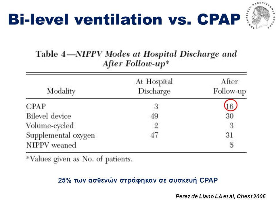 Bi-level ventilation vs. CPAP Perez de Llano LA et al, Chest 2005 25% των ασθενών στράφηκαν σε συσκευή CPAP