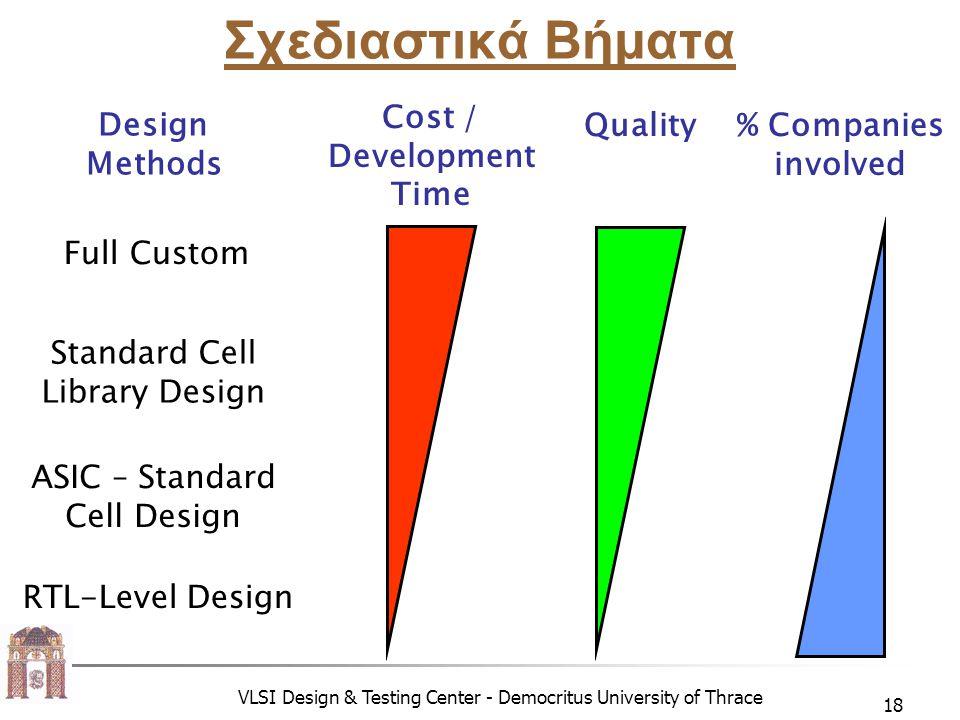 VLSI Design & Testing Center - Democritus University of Thrace 18 Σχεδιαστικά Βήματα Full Custom ASIC – Standard Cell Design Standard Cell Library Design RTL-Level Design Design Methods Cost / Development Time Quality% Companies involved