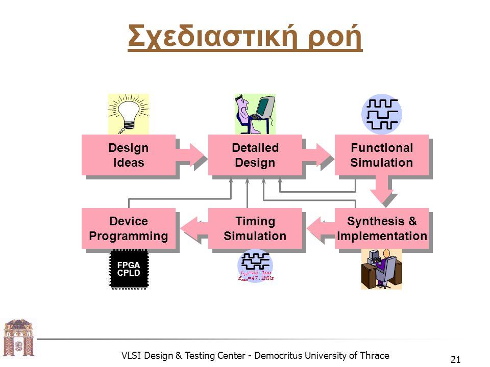 VLSI Design & Testing Center - Democritus University of Thrace 21 Σχεδιαστική ροή Detailed Design Detailed Design Ideas Design Ideas Device Programming Device Programming Timing Simulation Timing Simulation Synthesis & Implementation Synthesis & Implementation Functional Simulation Functional Simulation t pd =22.1ns f max =47.1MHz FPGA CPLD