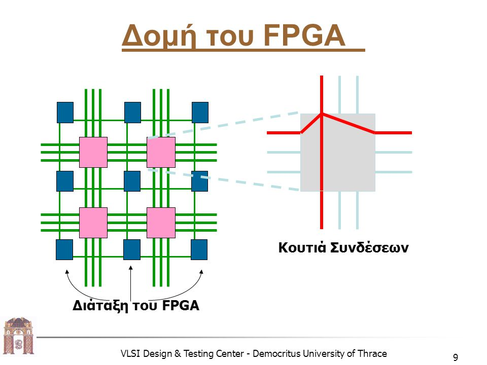 VLSI Design & Testing Center - Democritus University of Thrace 10 Δομικά στοιχεία του FPGA  Functional units  RAM blocks (Xilinx): implement function truth table  Multiplexers (Actel): build Boolean functions using muxes  Logic gates, flip-flops: Such as carry chains.